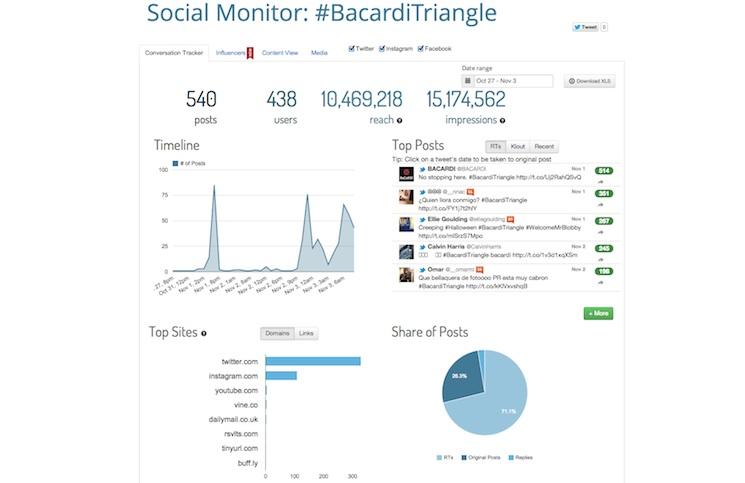 #BacardiTriangle Hashtag Stats